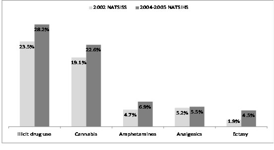 Changes in proportions of Indigenous people using illicit drugs, by drug type, Australia, 2002 and 2004-2005